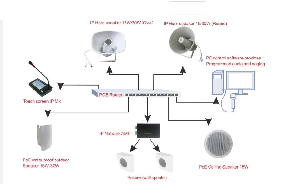 sıp seslendirme anons sistemleri